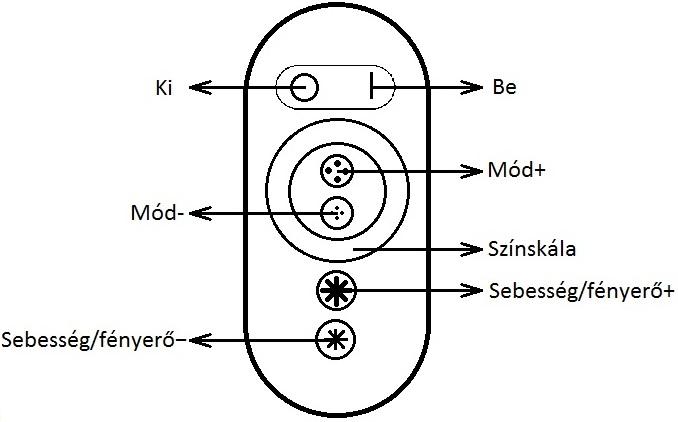 Érintős LED dimmer távirányító