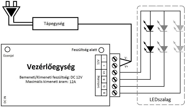 Rádiós LED vezérlő bekötés